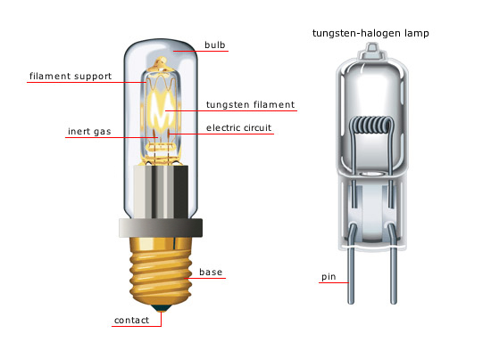 The Difference Between Incandescent and Halogen Lamps