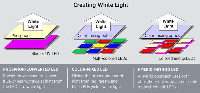 How Do LEDs Work?