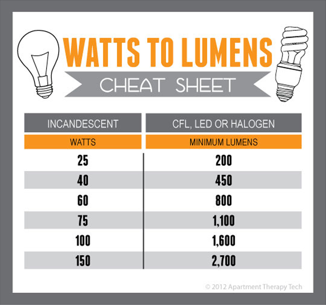 led lights watts vs lumens